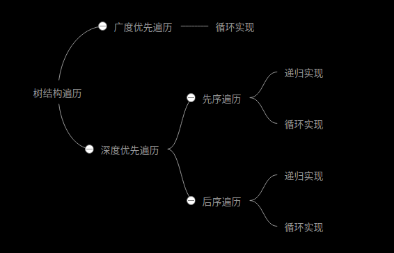 JS遍历树结构