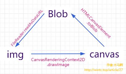 img、Blob、canvas相互转化